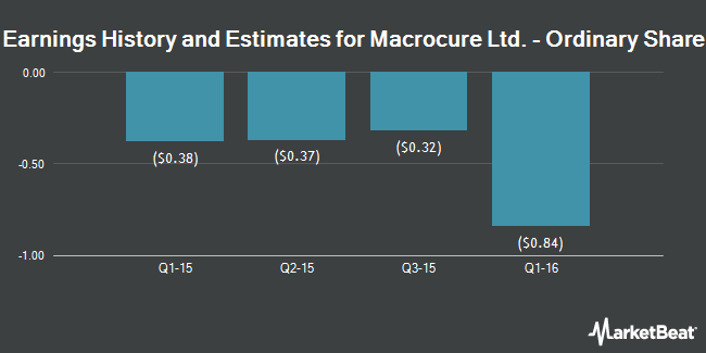 Earnings by Quarter for Macrocure Ltd (NASDAQ:MCUR)