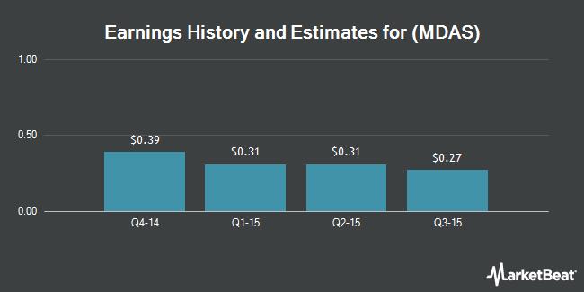 Earnings by Quarter for MedAssets (NASDAQ:MDAS)