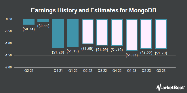 Earnings History and Estimates for Mongodb (NASDAQ:MDB)