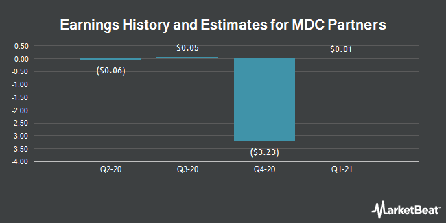 Earnings by Quarter for MDC Partners (NASDAQ:MDCA)