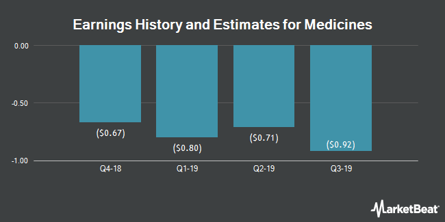 Earnings by Quarter for The Medicines Company (NASDAQ:MDCO)
