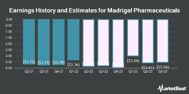 Earnings History and Estimates for Madrigal Pharmaceuticals (NASDAQ:MDGL)