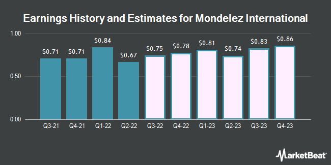 Earnings History and Estimates for Mondelez International (NASDAQ:MDLZ)