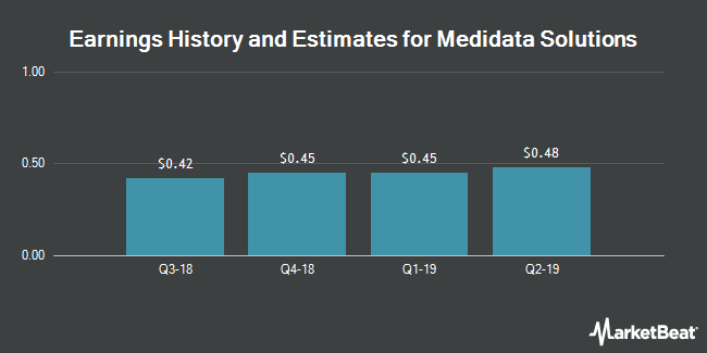 Earnings History and Estimates for Medidata Solutions (NASDAQ:MDSO)
