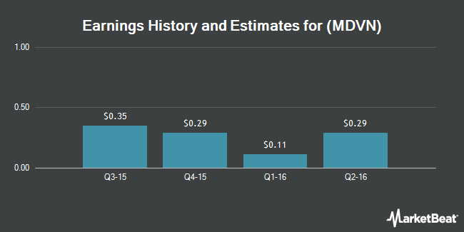 Earnings by Quarter for Medivation (NASDAQ:MDVN)