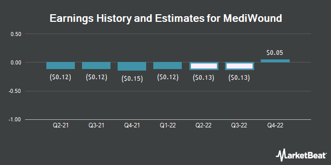 Earnings History and Estimates for Mediwound (NASDAQ:MDWD)