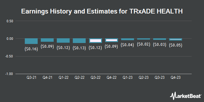 Earnings History and Estimates for Trxade Group (NASDAQ:MEDS)