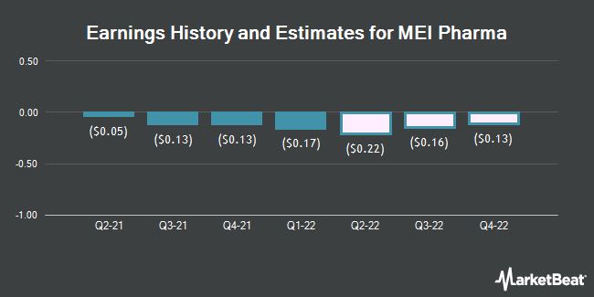 Earnings History and Estimates for MEI Pharma (NASDAQ:MEIP)