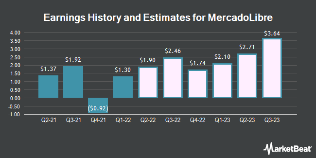 Earnings History and Estimates for Mercadolibre (NASDAQ:MELI)