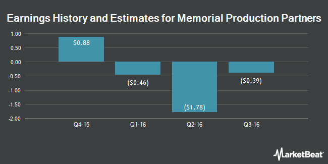 Earnings by Quarter for Memorial Production Partners LP (NASDAQ:MEMP)
