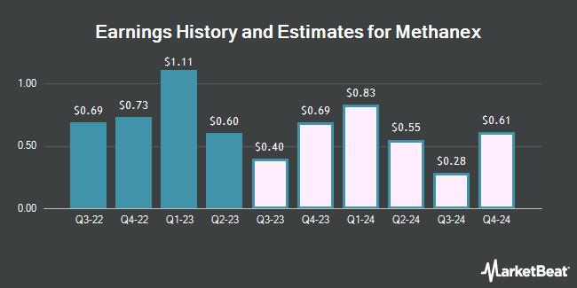 Earnings History and Estimates for Methanex (NASDAQ:MEOH)