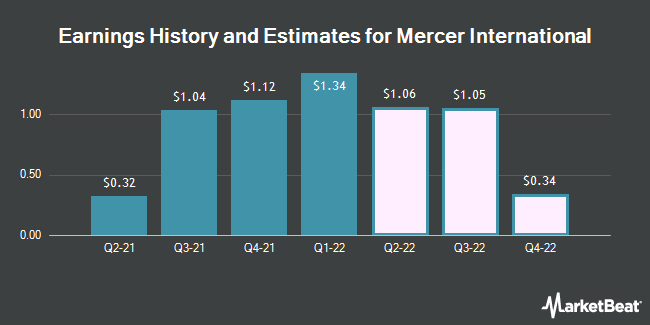 Earnings by Quarter for Mercer International (NASDAQ:MERC)