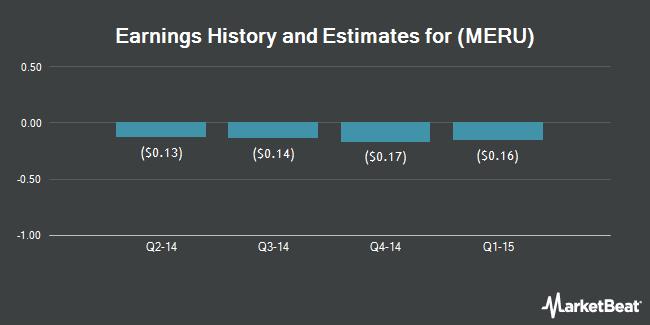 Earnings by Quarter for Meru Networks (NASDAQ:MERU)