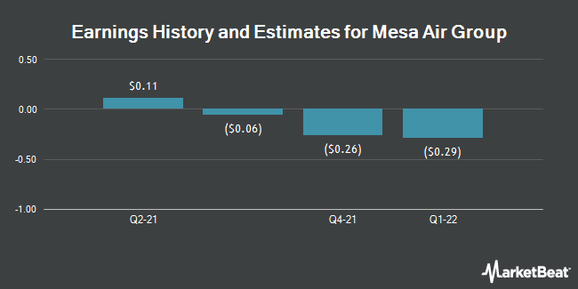 Earnings History and Estimates for Mesa Air Group (NASDAQ:MESA)