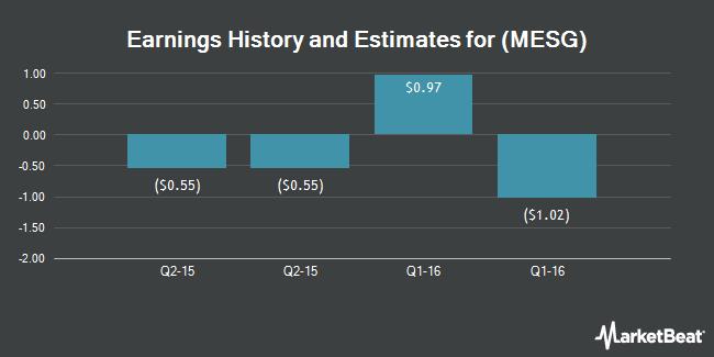 Earnings by Quarter for Xura (NASDAQ:MESG)