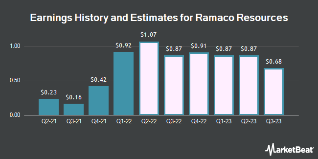 Earnings History and Estimates for Ramaco Resources (NASDAQ:METC)