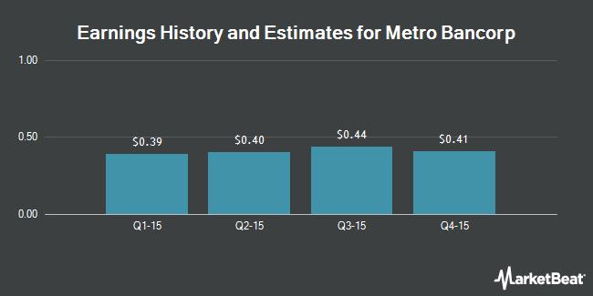 Earnings by Quarter for Metro Bancorp (NASDAQ:METR)