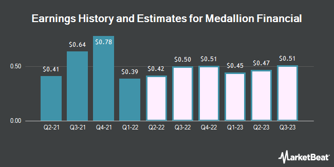 Earnings History and Estimates for Medallion Financial (NASDAQ:MFIN)