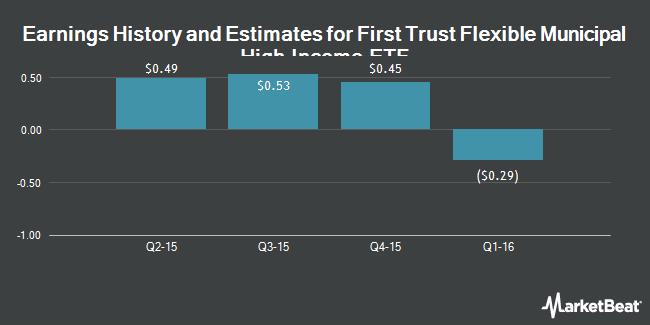 Earnings by Quarter for Multi-Fineline Electronix (NASDAQ:MFLX)
