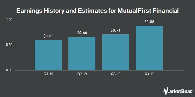 Earnings History and Estimates for MutualFirst Financial (NASDAQ:MFSF)