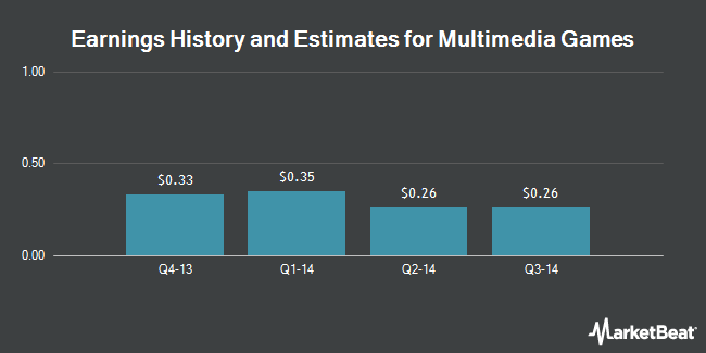 Earnings by Quarter for Multimedia Games Holding Company (NASDAQ:MGAM)