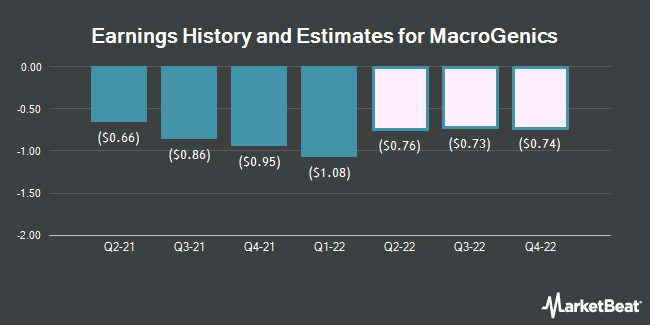 Earnings History and Estimates for MacroGenics (NASDAQ:MGNX)