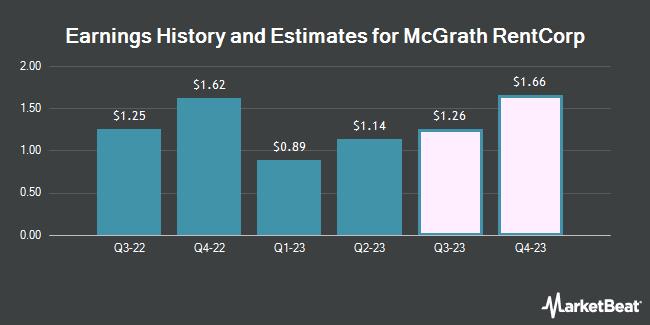 Earnings by Quarter for McGrath RentCorp (NASDAQ:MGRC)