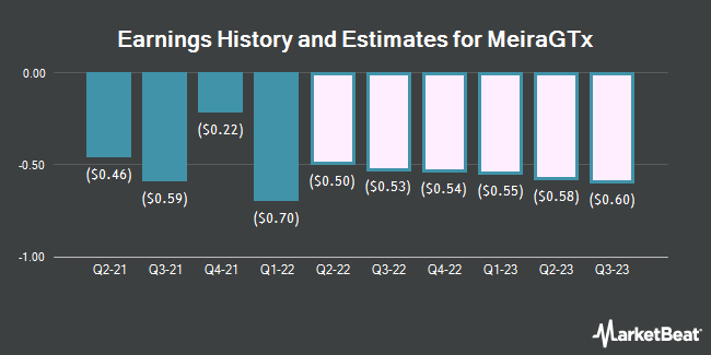 Earnings History and Estimates for MeiraGTx (NASDAQ:MGTX)