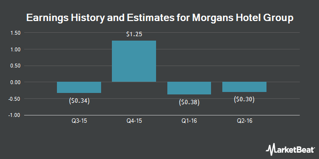 Earnings by Quarter for Morgans Hotel Group (NASDAQ:MHGC)