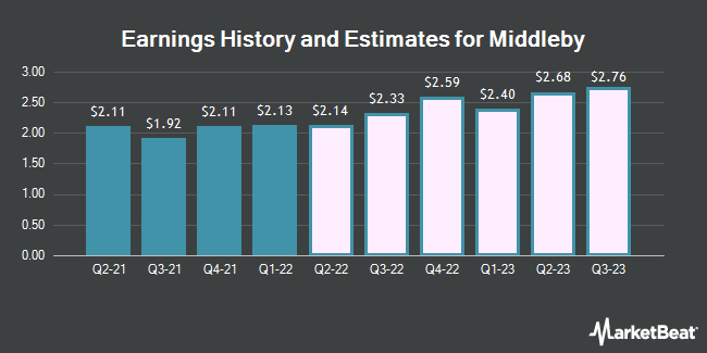 Earnings History and Estimates for Middleby (NASDAQ:MIDD)