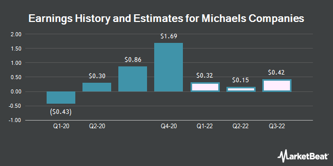 Earnings History and Estimates for Michaels Companies (NASDAQ:MIK)