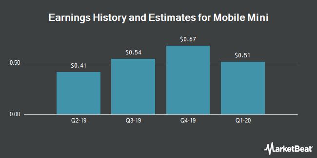 Earnings by Quarter for Mobile Mini (NASDAQ:MINI)