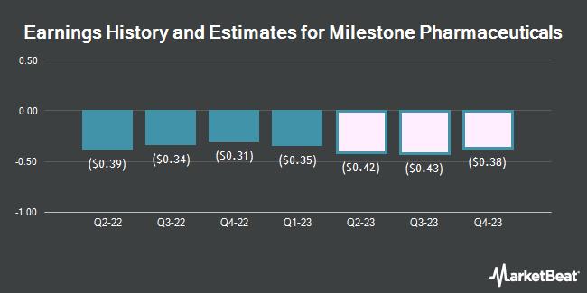Earnings History and Estimates for Milestone Pharmaceuticals (NASDAQ:MIST)