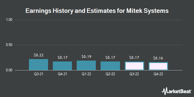 Earnings by Quarter for Mitek Systems (NASDAQ:MITK)