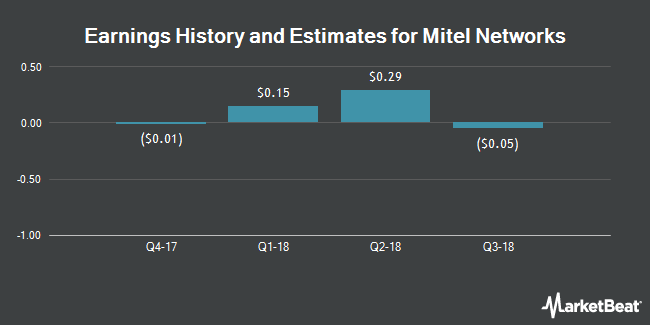 Earnings by Quarter for Mitel Networks Corporation (NASDAQ:MITL)
