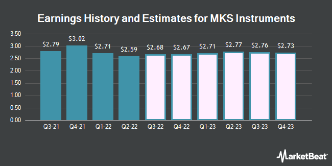 Earnings History and Estimates for MKS Instruments (NASDAQ:MKSI)