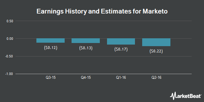 Earnings by Quarter for Marketo (NASDAQ:MKTO)