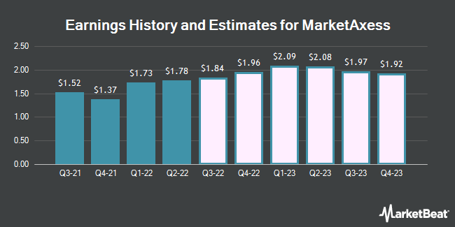 Earnings History and Estimates for MarketAxess (NASDAQ:MKTX)
