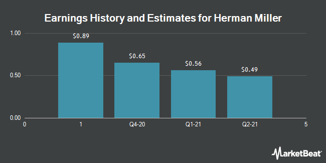 Earnings History and Estimates for Herman Miller (NASDAQ:MLHR)