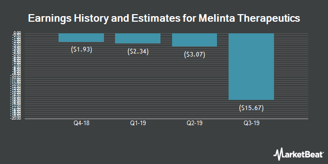 Earnings History and Estimates for Melinta Therapeutics (NASDAQ:MLNT)