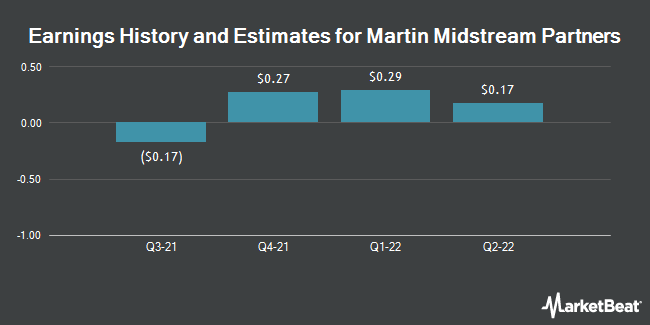 Earnings by Quarter for Martin Midstream Partners L.P. (NASDAQ:MMLP)