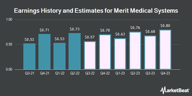 Earnings History and Estimates for Merit Medical Systems (NASDAQ:MMSI)