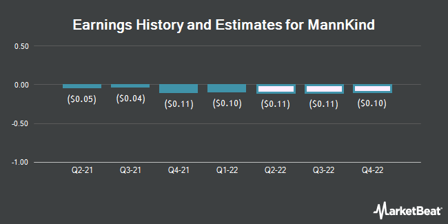 Earnings by Quarter for MannKind Corporation (NASDAQ:MNKD)