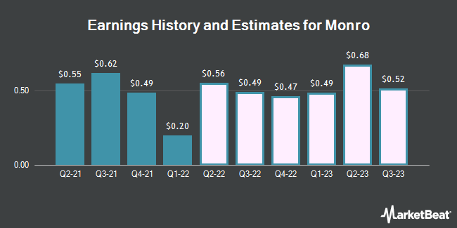 Earnings History and Estimates for Monro (NASDAQ:MNRO)