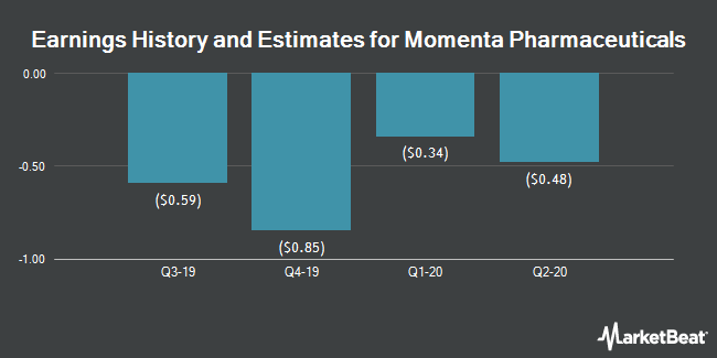 Earnings History and Estimates for Momenta Pharmaceuticals (NASDAQ:MNTA)