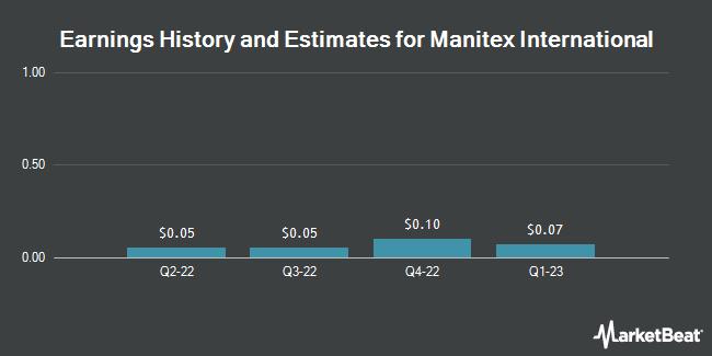 Earnings by Quarter for Manitex International (NASDAQ:MNTX)
