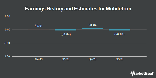 Earnings by Quarter for MobileIron (NASDAQ:MOBL)