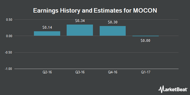 Earnings by Quarter for MOCON (NASDAQ:MOCO)
