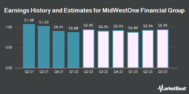 Earnings History and Estimates for MidWestOne Financial Group (NASDAQ:MOFG)