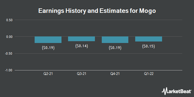 Earnings History and Estimates for Mogo Finance Technology (NASDAQ:MOGO)